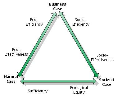 Six criteria of corporate sustainability