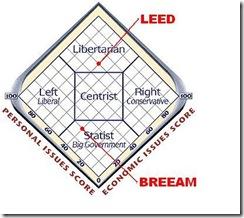 LEED vs BREEAM